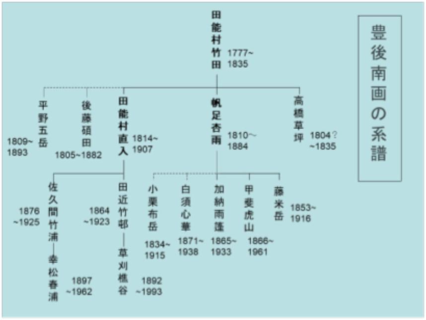 図-4 豊後南画の系譜